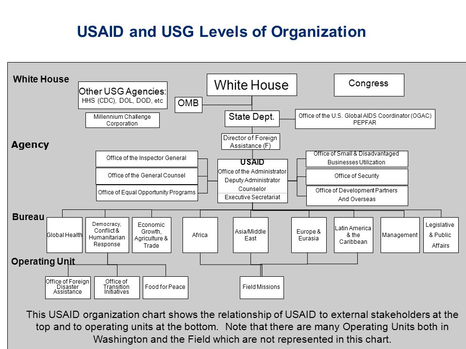 USAID and USG Levels of Organization NSC White House Agency Bureau Operating Unit White House OMB State Dept. USAID Office of the Administrator Deputy