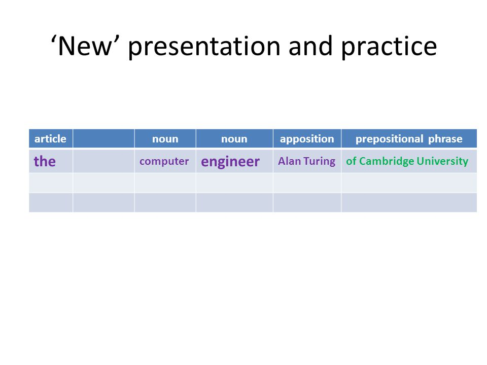 'New' presentation and practice articlenoun appositionprepositional phrase the computer engineer Alan Turingof Cambridge University