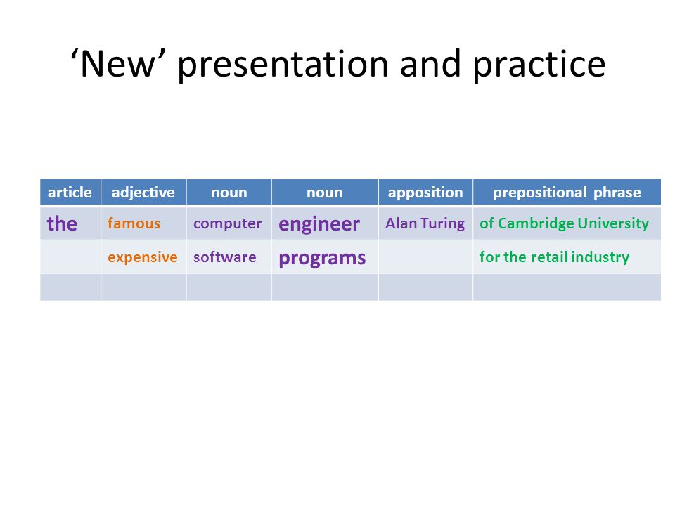 'New' presentation and practice articleadjectivenoun appositionprepositional phrase the famouscomputer engineer Alan Turingof Cambridge University expensivesoftware programs for the retail industry