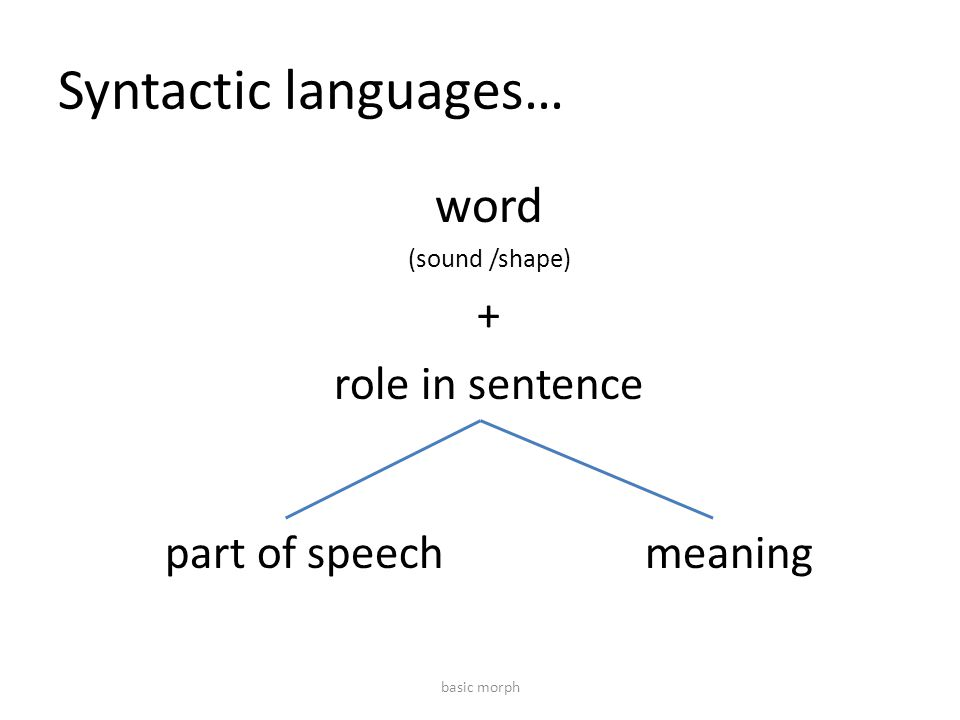 Syntactic languages… word (sound /shape) + role in sentence part of speechmeaning basic morph