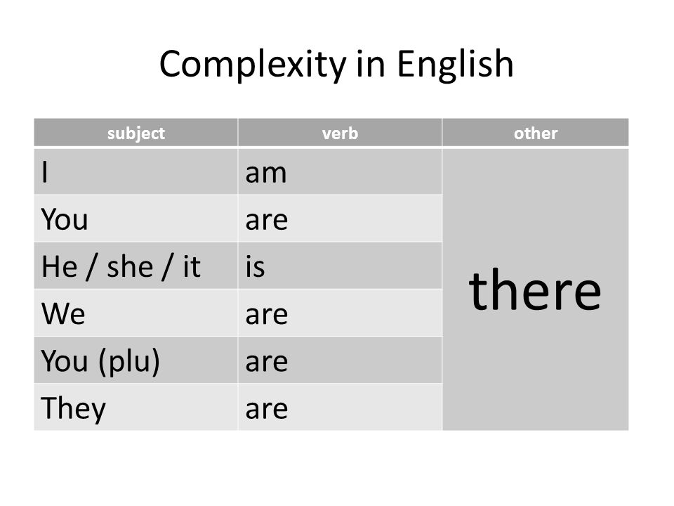 Complexity in English subjectverbother Iam there Youare He / she / itis Weare You (plu)are Theyare