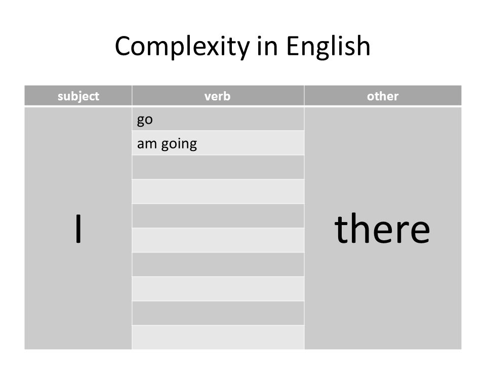 Complexity in English subjectverbother I go there am going