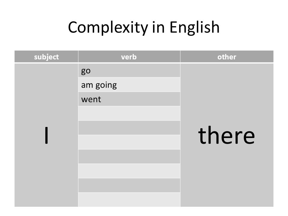 Complexity in English subjectverbother I go there am going went