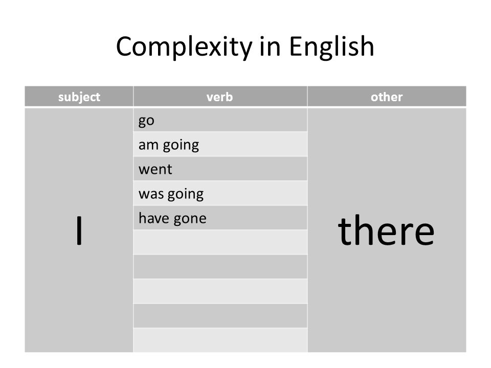 Complexity in English subjectverbother I go there am going went was going have gone