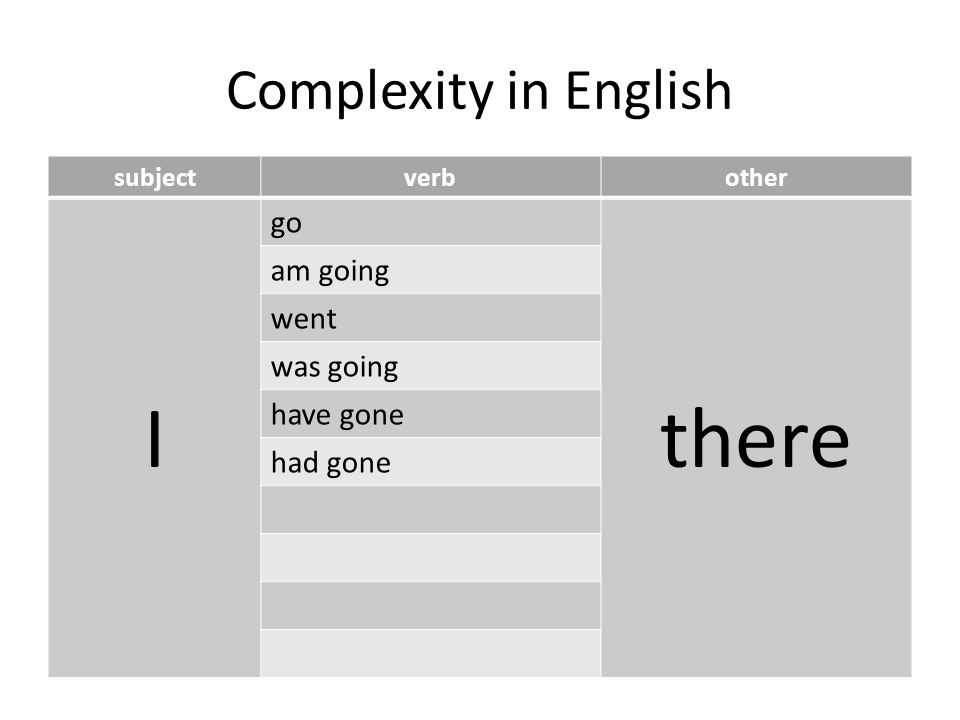 Complexity in English subjectverbother I go there am going went was going have gone had gone