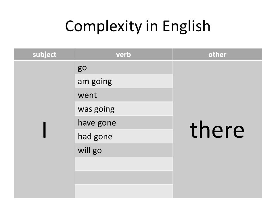Complexity in English subjectverbother I go there am going went was going have gone had gone will go