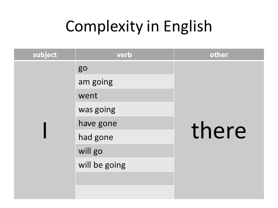 Complexity in English subjectverbother I go there am going went was going have gone had gone will go will be going