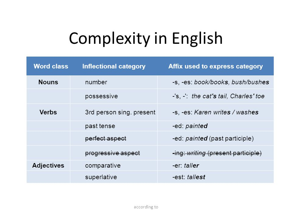 Complexity in English Word classInflectional categoryAffix used to express category Nounsnumber-s, -es: book/books, bush/bushes possessive- s, - : the cat s tail, Charles toe Verbs3rd person sing.