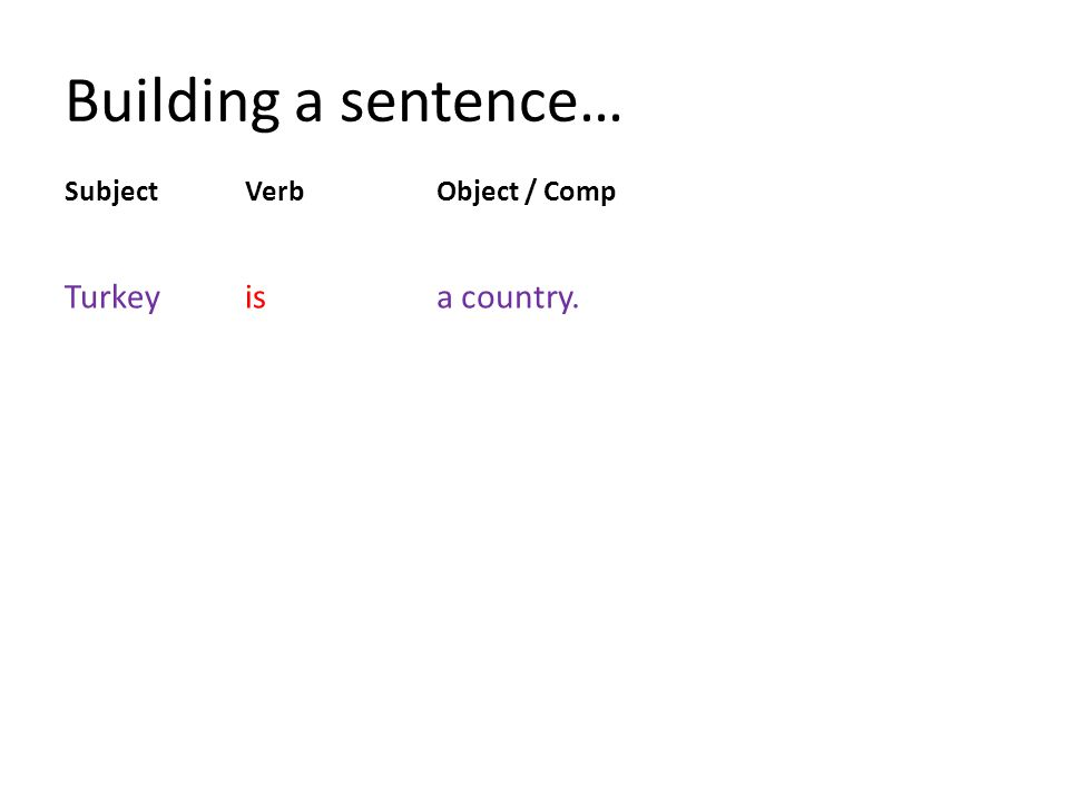 Building a sentence… SubjectVerbObject / Comp Turkeyisa country.