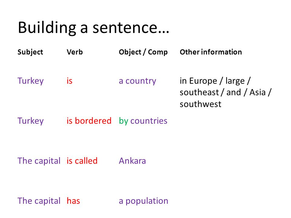 Building a sentence… SubjectVerbObject / CompOther information Turkeyisa countryin Europe / large / southeast / and / Asia / southwest Turkeyis borderedby countries The capitalis calledAnkara The capitalhasa population