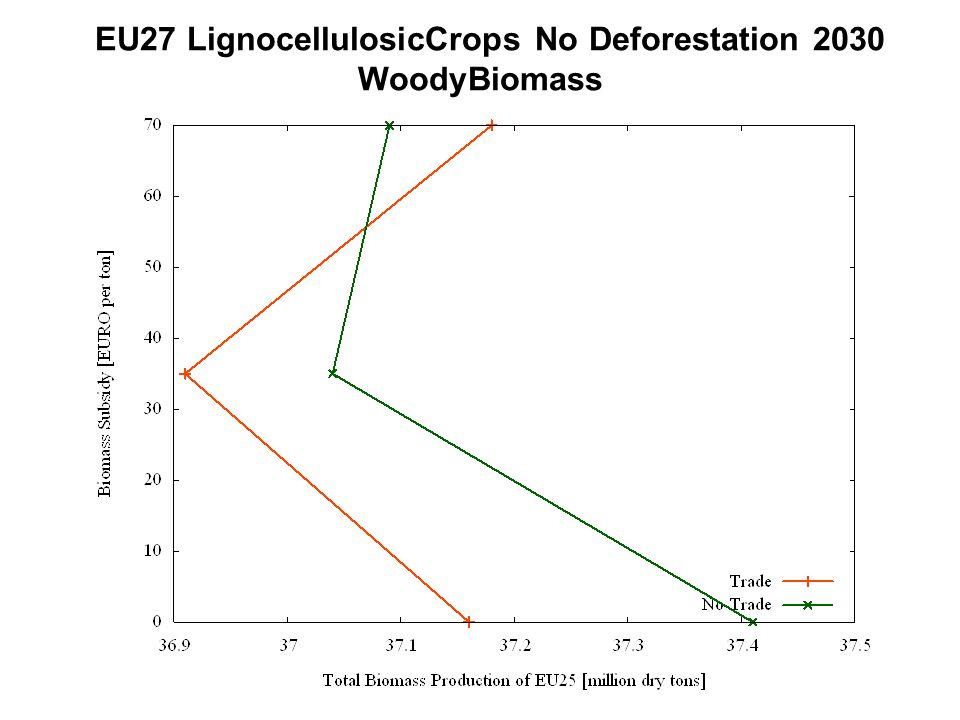 EU27 LignocellulosicCrops No Deforestation 2030 WoodyBiomass