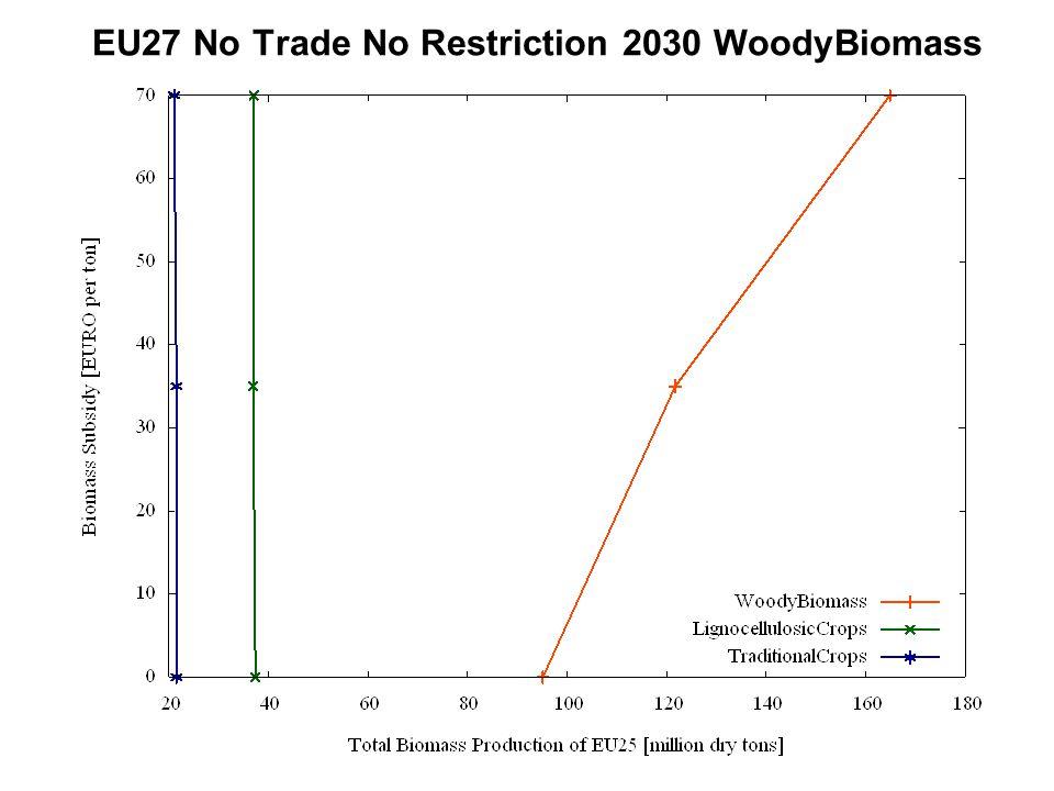 EU27 No Trade No Restriction 2030 WoodyBiomass