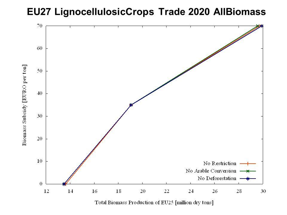 EU27 LignocellulosicCrops Trade 2020 AllBiomass
