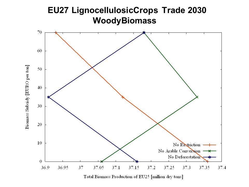 EU27 LignocellulosicCrops Trade 2030 WoodyBiomass
