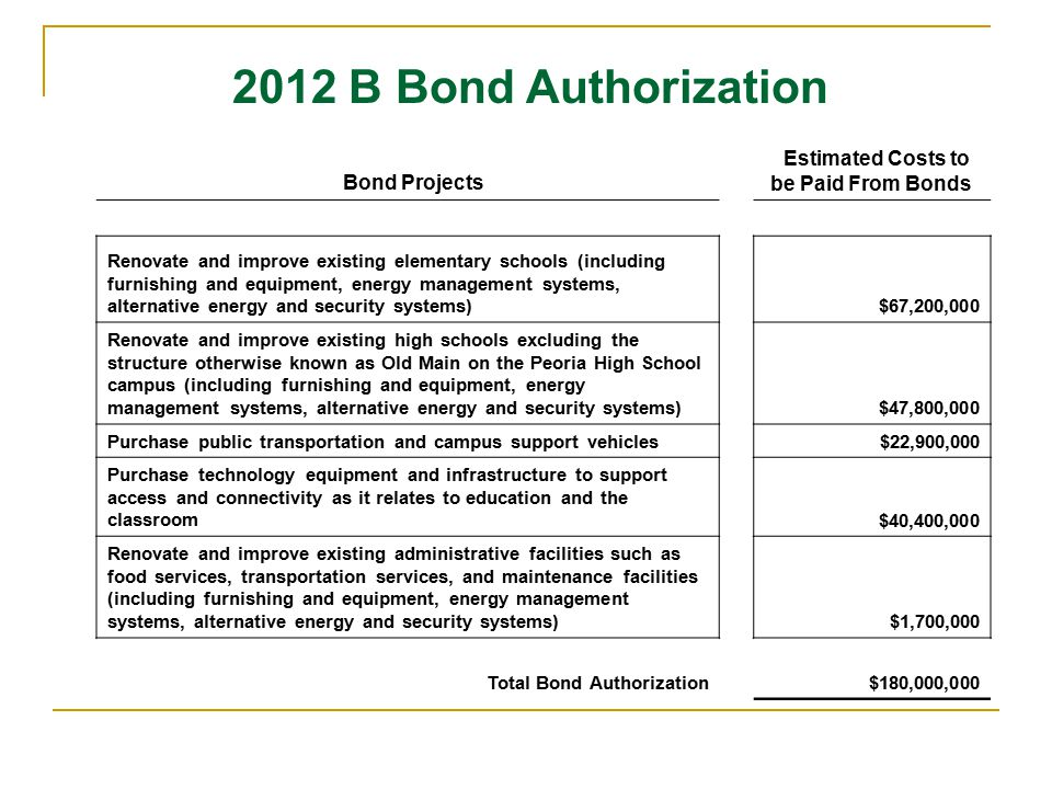 Bond Projects Estimated Costs to be Paid From Bonds Renovate and improve existing elementary schools (including furnishing and equipment, energy management systems, alternative energy and security systems) $67,200,000 Renovate and improve existing high schools excluding the structure otherwise known as Old Main on the Peoria High School campus (including furnishing and equipment, energy management systems, alternative energy and security systems) $47,800,000 Purchase public transportation and campus support vehicles $22,900,000 Purchase technology equipment and infrastructure to support access and connectivity as it relates to education and the classroom $40,400,000 Renovate and improve existing administrative facilities such as food services, transportation services, and maintenance facilities (including furnishing and equipment, energy management systems, alternative energy and security systems) $1,700,000 Total Bond Authorization $180,000,000 2012 B Bond Authorization