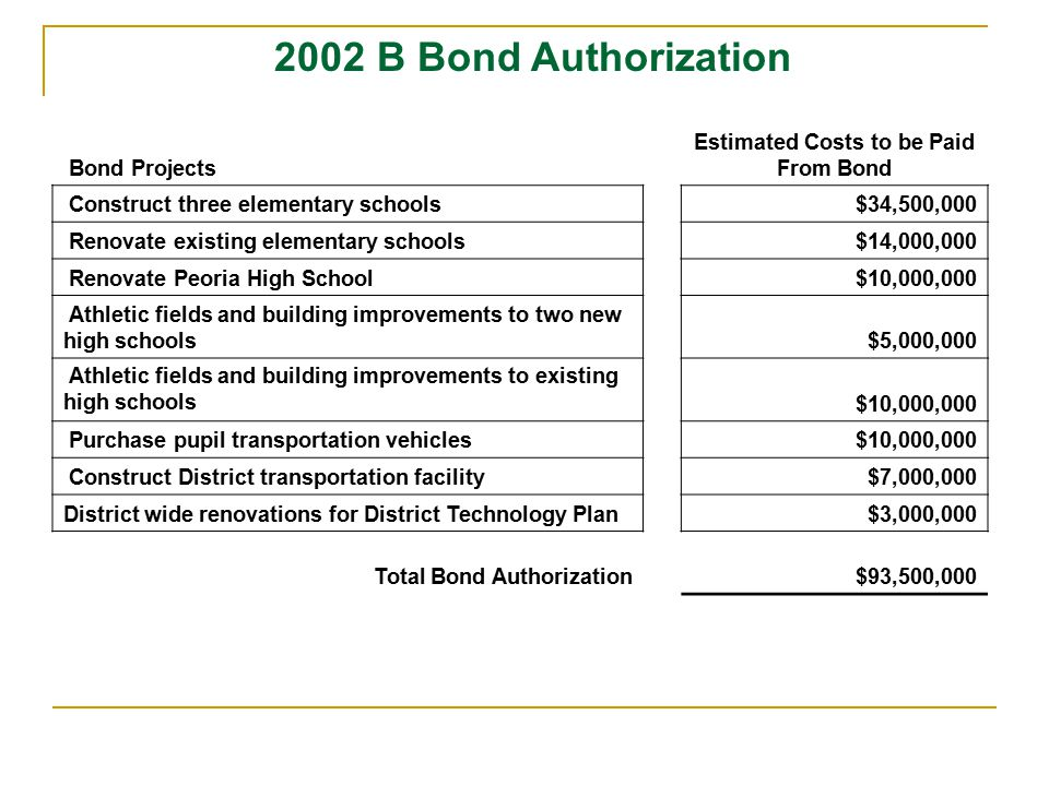 Bond Projects Estimated Costs to be Paid From Bond Construct three elementary schools $34,500,000 Renovate existing elementary schools $14,000,000 Renovate Peoria High School $10,000,000 Athletic fields and building improvements to two new high schools $5,000,000 Athletic fields and building improvements to existing high schools $10,000,000 Purchase pupil transportation vehicles $10,000,000 Construct District transportation facility $7,000,000 District wide renovations for District Technology Plan $3,000,000 Total Bond Authorization $93,500,000 2002 B Bond Authorization