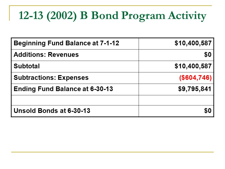 12-13 (2002) B Bond Program Activity Beginning Fund Balance at 7-1-12$10,400,587 Additions: Revenues$0 Subtotal$10,400,587 Subtractions: Expenses($604,746) Ending Fund Balance at 6-30-13$9,795,841 Unsold Bonds at 6-30-13$0