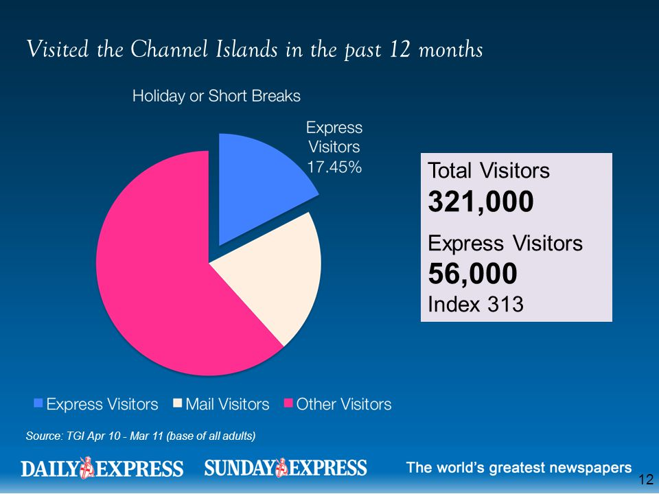 12 Visited the Channel Islands in the past 12 months Total Visitors 321,000 Express Visitors 56,000 Index 313 Source: TGI Apr 10 - Mar 11 (base of all adults)