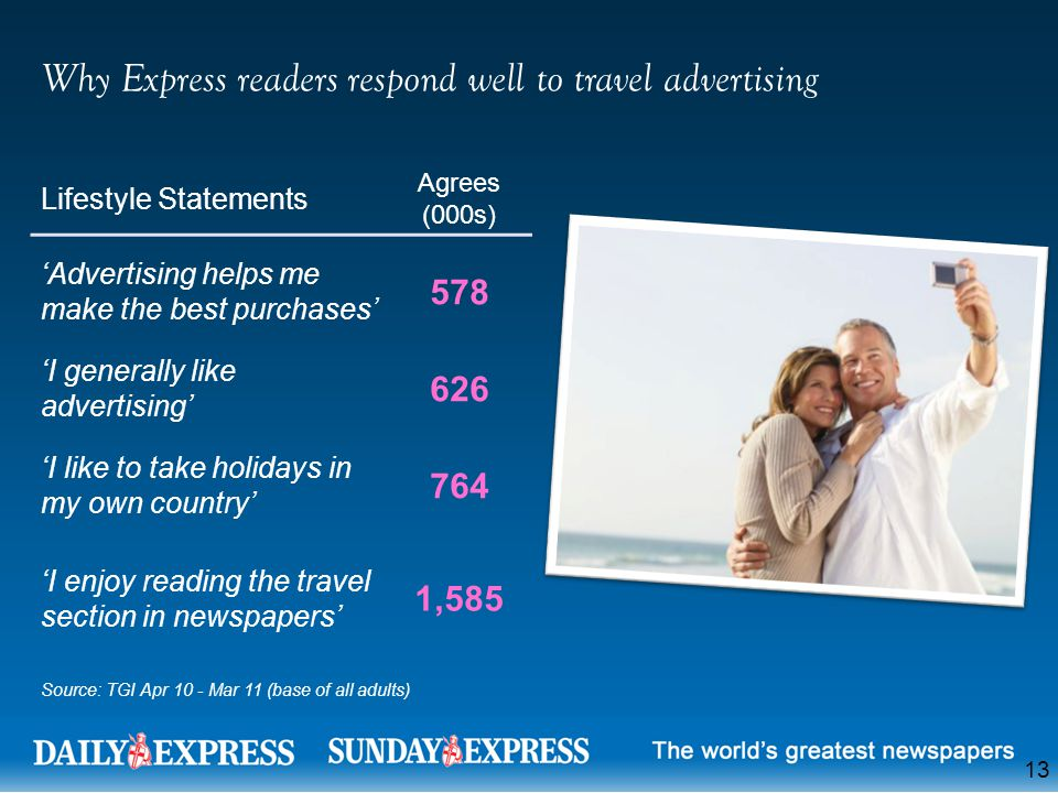 13 Why Express readers respond well to travel advertising Source: TGI Apr 10 - Mar 11 (base of all adults) Lifestyle Statements Agrees (000s) 'Advertising helps me make the best purchases' 578 'I generally like advertising' 626 'I like to take holidays in my own country' 764 'I enjoy reading the travel section in newspapers' 1,585