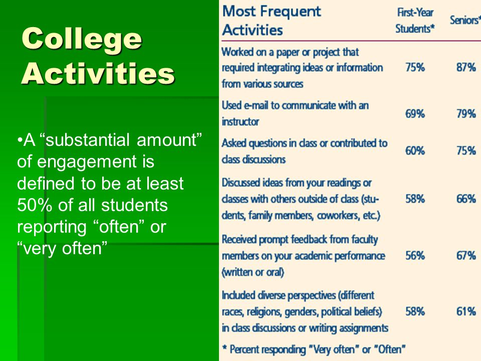 """A """"substantial amount"""" of engagement is defined to be at least 50% of all students reporting """"often"""" or """"very often"""" College Activities"""