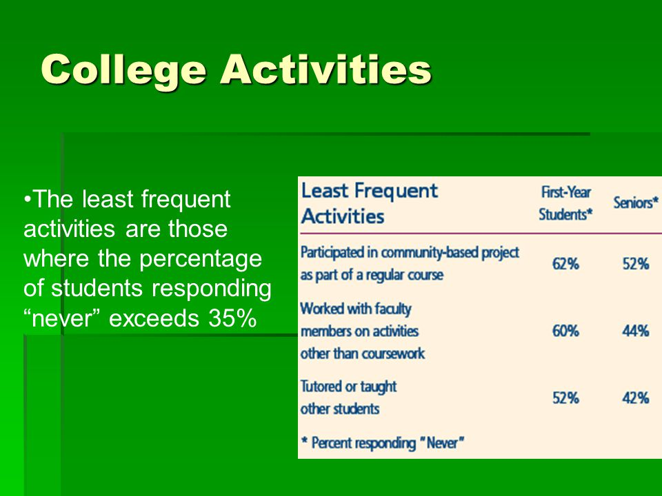 """The least frequent activities are those where the percentage of students responding """"never"""" exceeds 35% College Activities"""