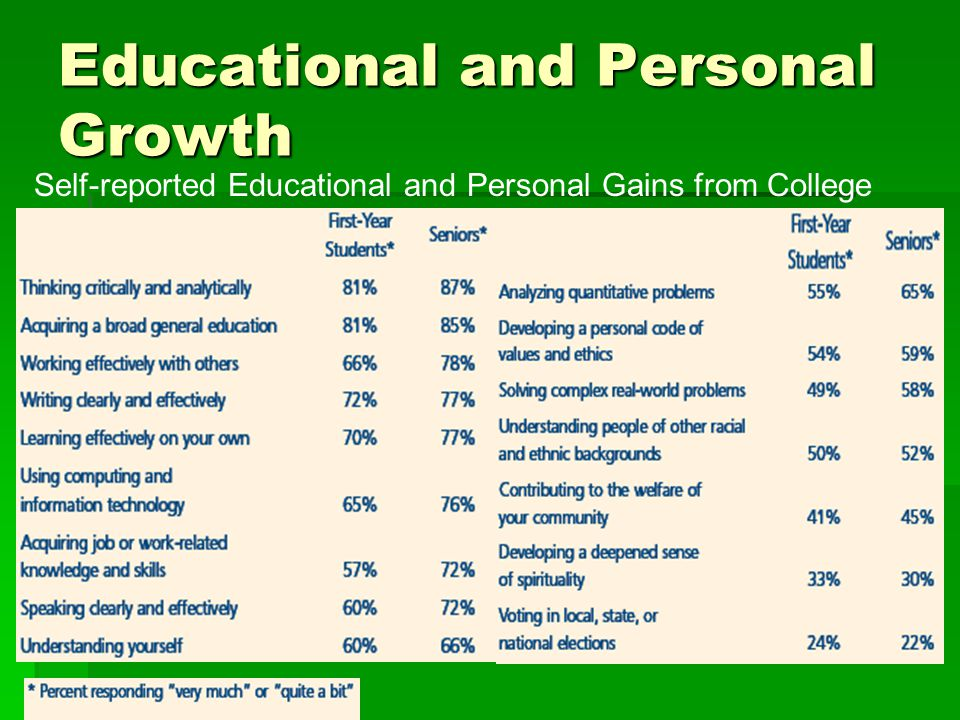 Self-reported Educational and Personal Gains from College Educational and Personal Growth
