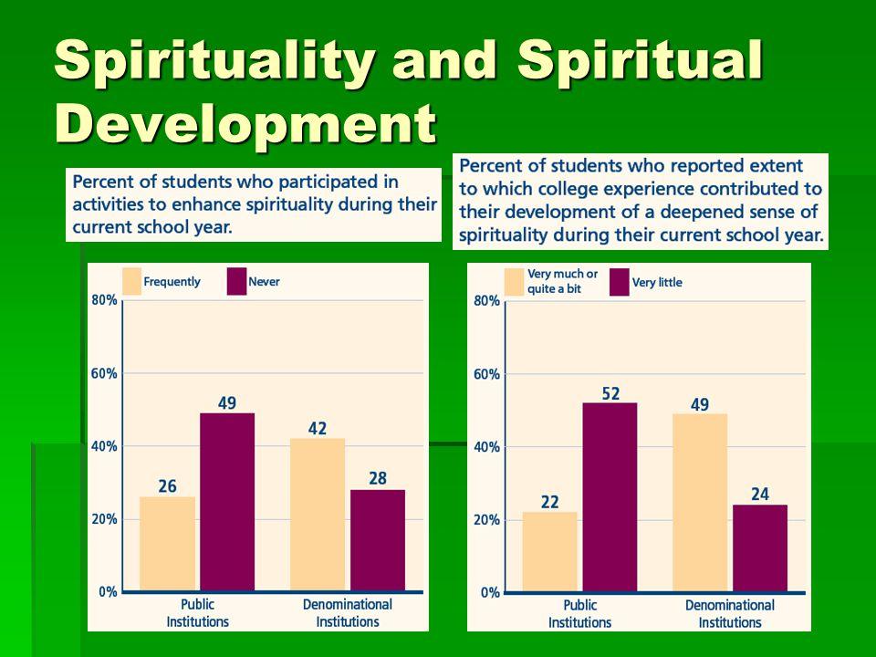 Spirituality and Spiritual Development
