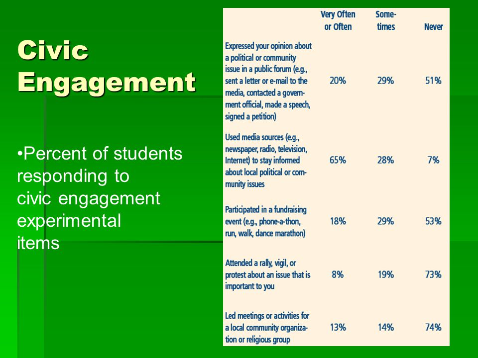 Civic Engagement Percent of students responding to civic engagement experimental items