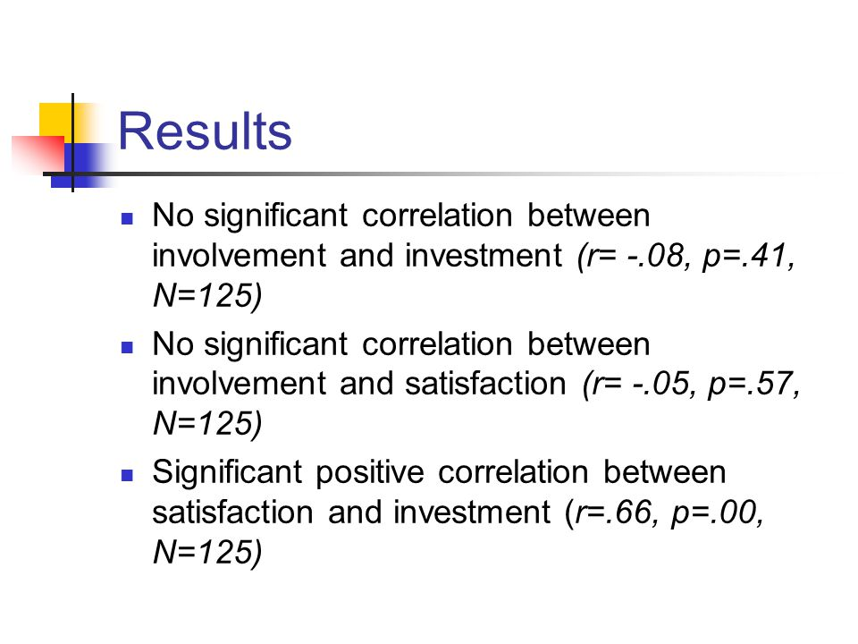 Results No significant correlation between involvement and investment (r= -.08, p=.41, N=125) No significant correlation between involvement and satisfaction (r= -.05, p=.57, N=125) Significant positive correlation between satisfaction and investment (r=.66, p=.00, N=125)