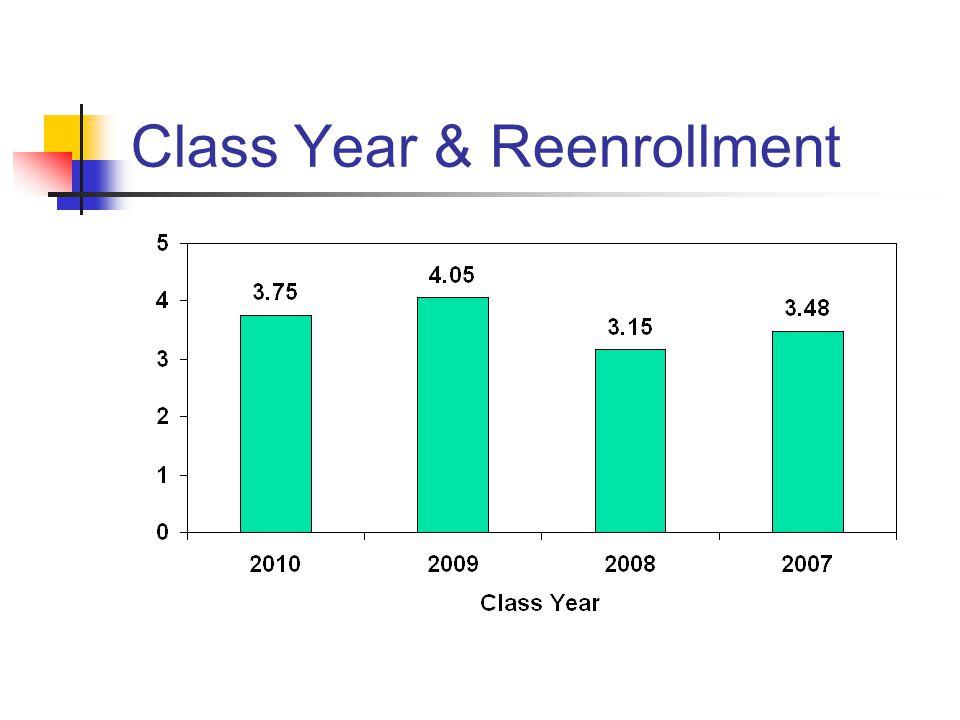 Class Year & Reenrollment