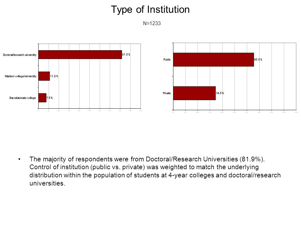 Type of Institution N=1233 The majority of respondents were from Doctoral/Research Universities (81.9%). Control of institution (public vs. private) w