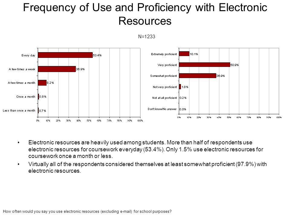 Frequency of Use and Proficiency with Electronic Resources N=1233 Electronic resources are heavily used among students. More than half of respondents