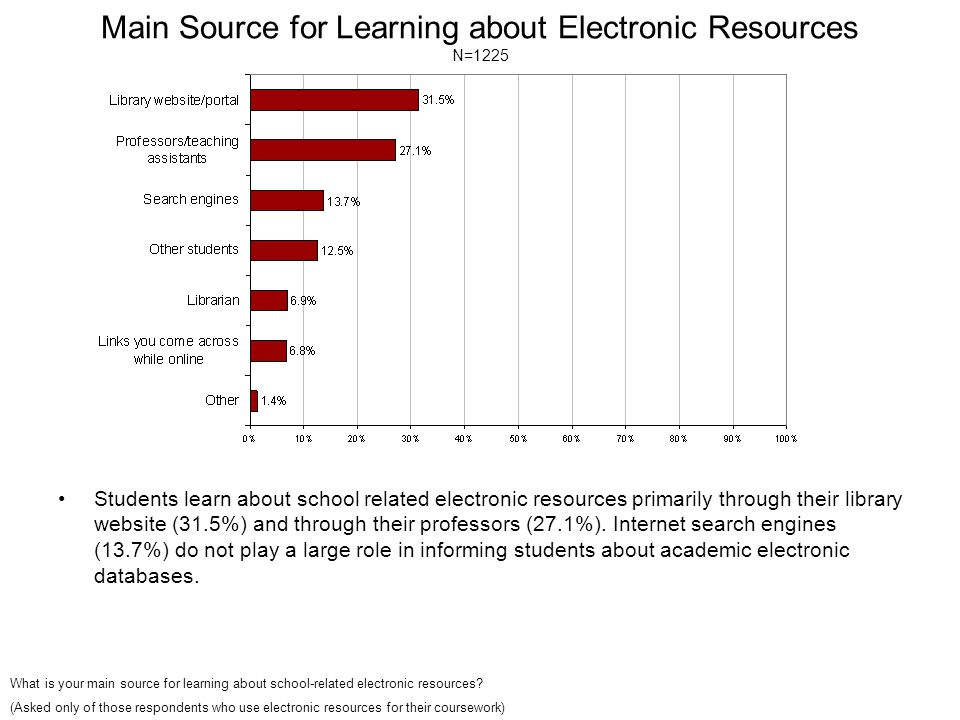 Main Source for Learning about Electronic Resources N=1225 Students learn about school related electronic resources primarily through their library website (31.5%) and through their professors (27.1%).