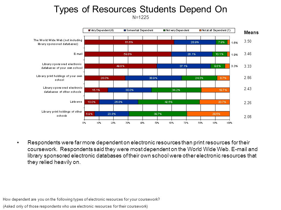 Types of Resources Students Depend On N=1225 Respondents were far more dependent on electronic resources than print resources for their coursework. Re
