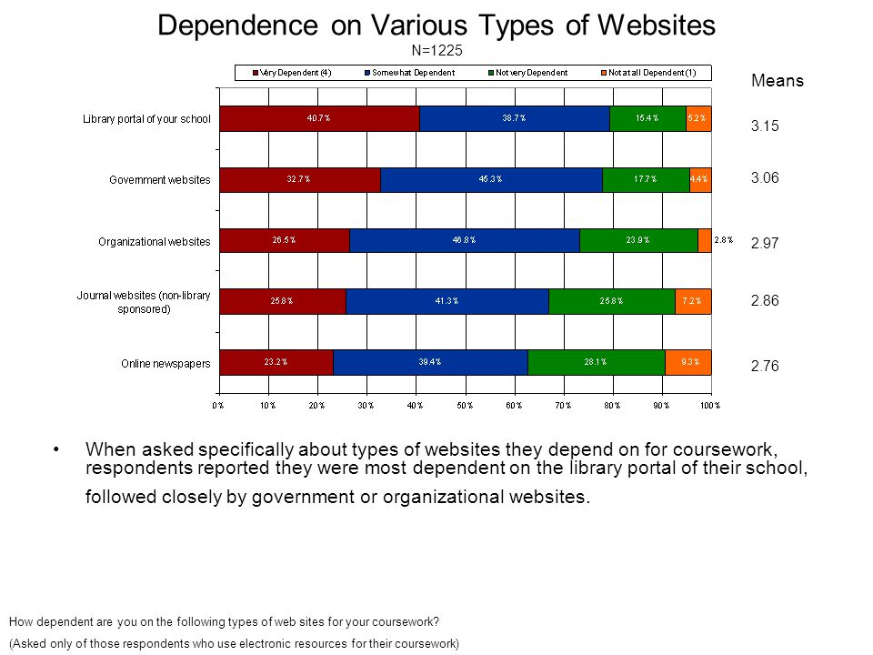 Dependence on Various Types of Websites N=1225 When asked specifically about types of websites they depend on for coursework, respondents reported they were most dependent on the library portal of their school, followed closely by government or organizational websites.