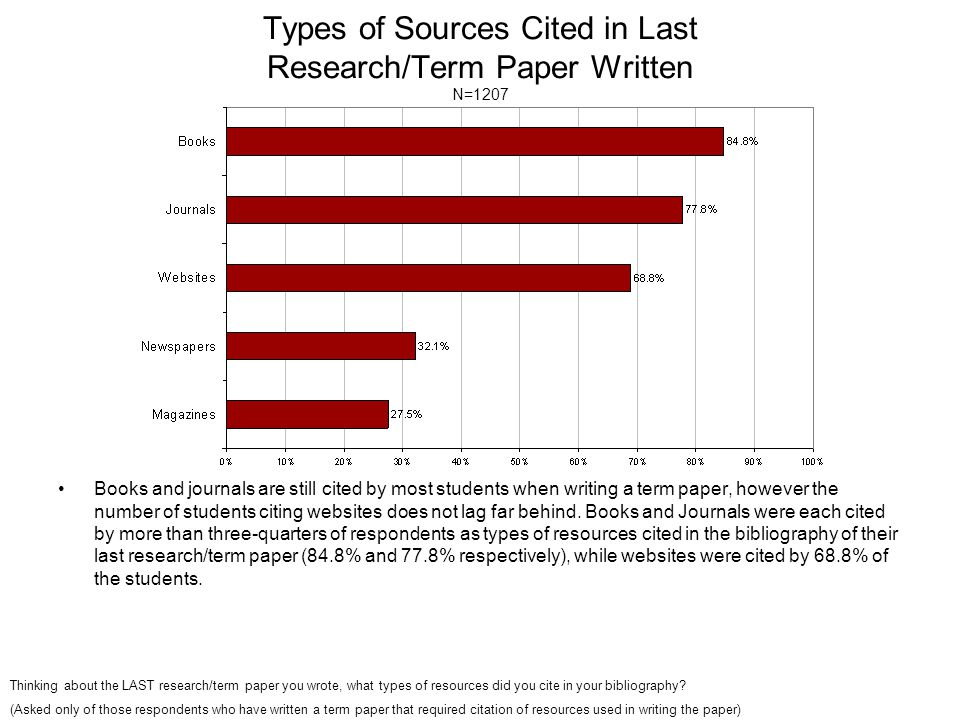 Types of Sources Cited in Last Research/Term Paper Written N=1207 Books and journals are still cited by most students when writing a term paper, however the number of students citing websites does not lag far behind.