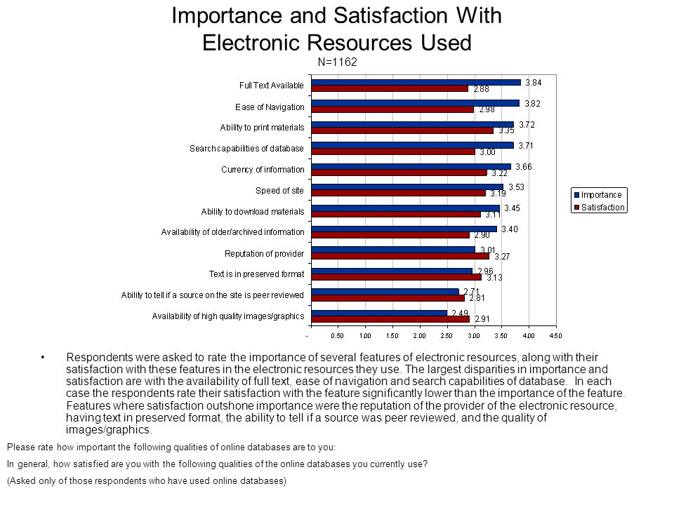Importance and Satisfaction With Electronic Resources Used N=1162 Respondents were asked to rate the importance of several features of electronic resources, along with their satisfaction with these features in the electronic resources they use.