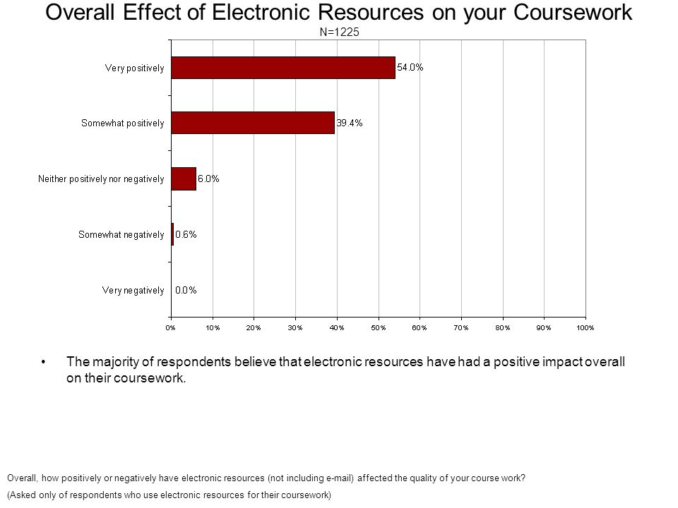 Overall Effect of Electronic Resources on your Coursework N=1225 The majority of respondents believe that electronic resources have had a positive impact overall on their coursework.