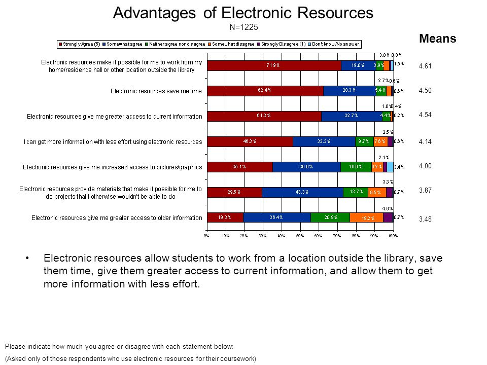Advantages of Electronic Resources N=1225 Electronic resources allow students to work from a location outside the library, save them time, give them greater access to current information, and allow them to get more information with less effort.