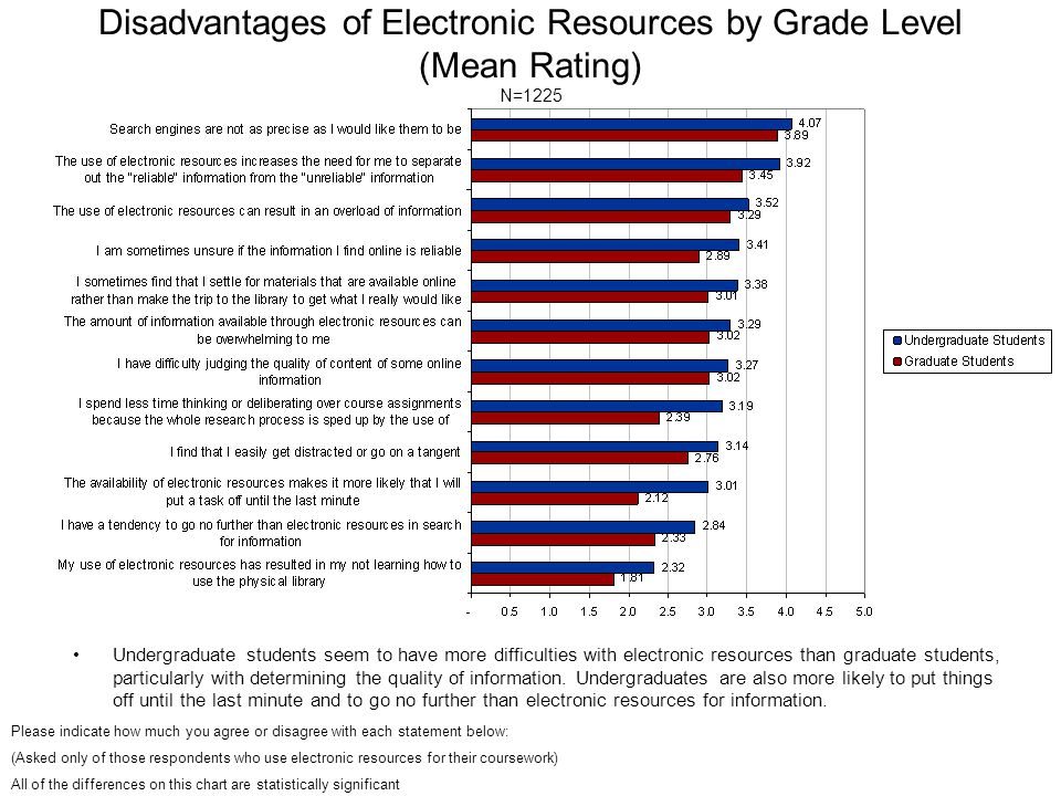 Disadvantages of Electronic Resources by Grade Level (Mean Rating) N=1225 Undergraduate students seem to have more difficulties with electronic resour