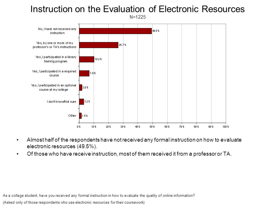 Instruction on the Evaluation of Electronic Resources N=1225 Almost half of the respondents have not received any formal instruction on how to evaluate electronic resources (49.5%).