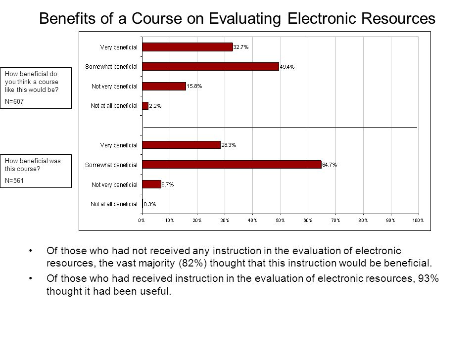 Benefits of a Course on Evaluating Electronic Resources Of those who had not received any instruction in the evaluation of electronic resources, the v