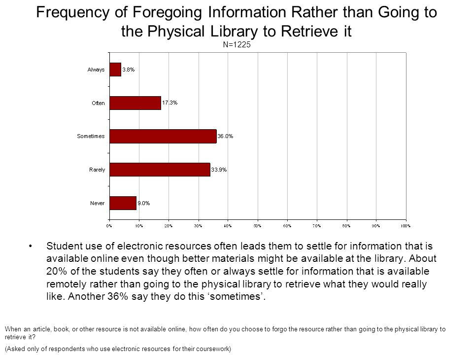 Frequency of Foregoing Information Rather than Going to the Physical Library to Retrieve it N=1225 Student use of electronic resources often leads the