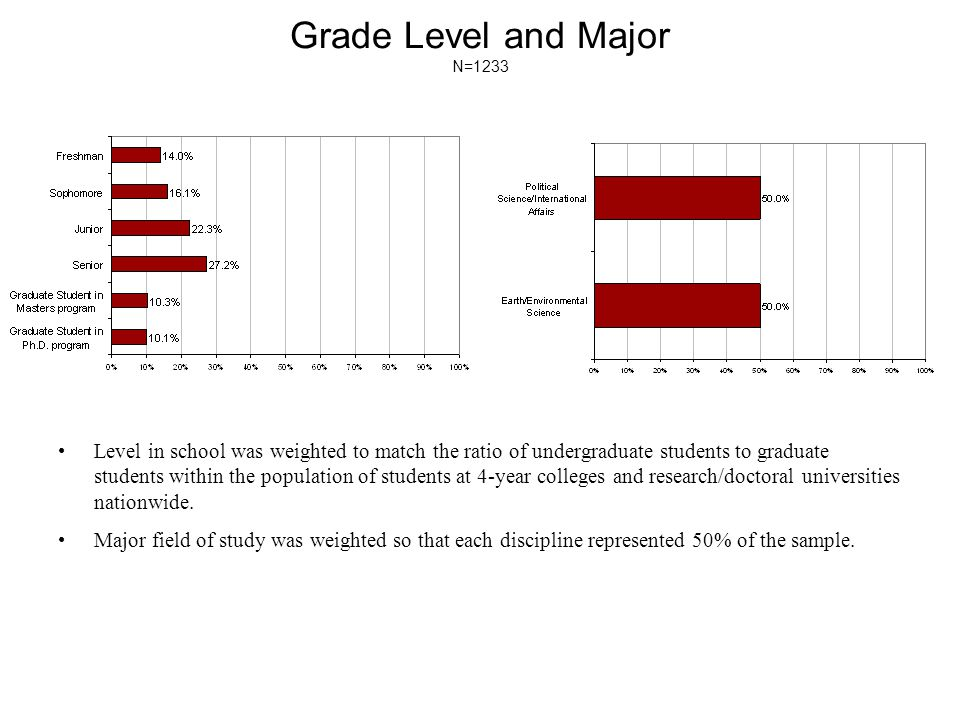 Grade Level and Major N=1233 Level in school was weighted to match the ratio of undergraduate students to graduate students within the population of students at 4-year colleges and research/doctoral universities nationwide.