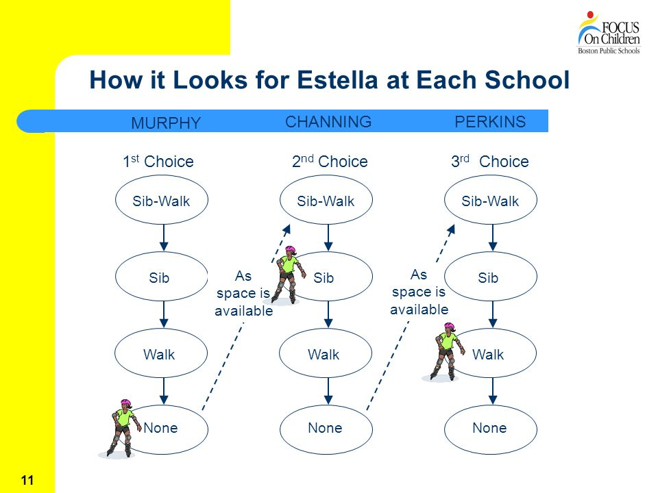 11 How it Looks for Estella at Each School 1 st Choice2 nd Choice3 rd Choice Sib-Walk Sib Walk None Sib-Walk Sib Walk None MURPHY CHANNINGPERKINS As space is available Sib-Walk Sib Walk None As space is available