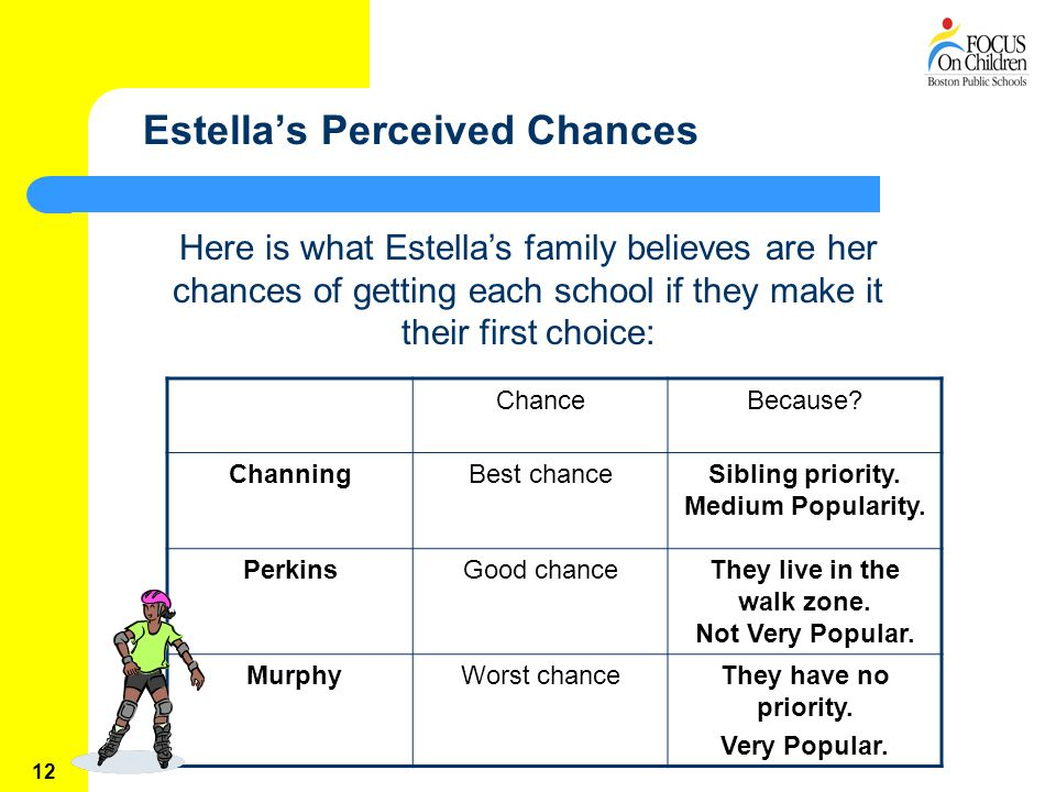 12 Estella's Perceived Chances Here is what Estella's family believes are her chances of getting each school if they make it their first choice: ChanceBecause.