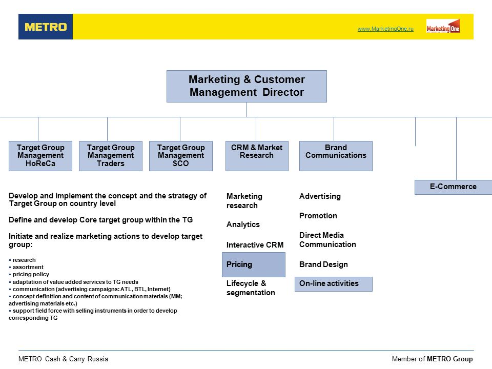 Member of METRO GroupMETRO Cash & Carry Russia Marketing & Customer Management Director Target Group Management HoReCa Marketing research Advertising Develop and implement the concept and the strategy of Target Group on country level Define and develop Core target group within the TG Initiate and realize marketing actions to develop target group:  research  assortment  pricing policy  adaptation of value added services to TG needs  communication (advertising campaigns: ATL, BTL, Internet)  concept definition and content of communication materials (MM; advertising materials etc.)  support field force with selling instruments in order to develop corresponding TG Target Group Management Traders Target Group Management SCO CRM & Market Research Brand Communications Interactive CRM Analytics Pricing Lifecycle & segmentation Promotion Direct Media Communication Brand Design On-line activities Pricing On-line activities E-Commerce www.MarketingOne.ru