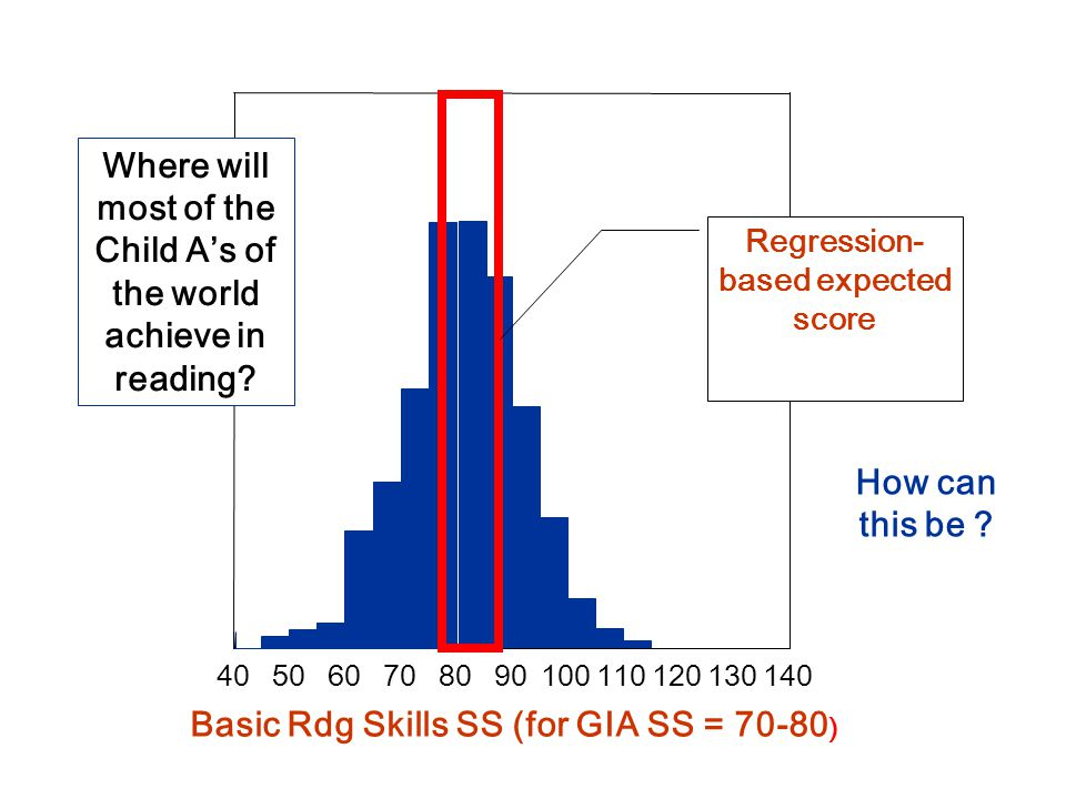90100110120130140 BRS 4050607080 Basic Rdg Skills SS (for GIA SS = 70-80 ) Where will most of the Child A's of the world achieve in reading.
