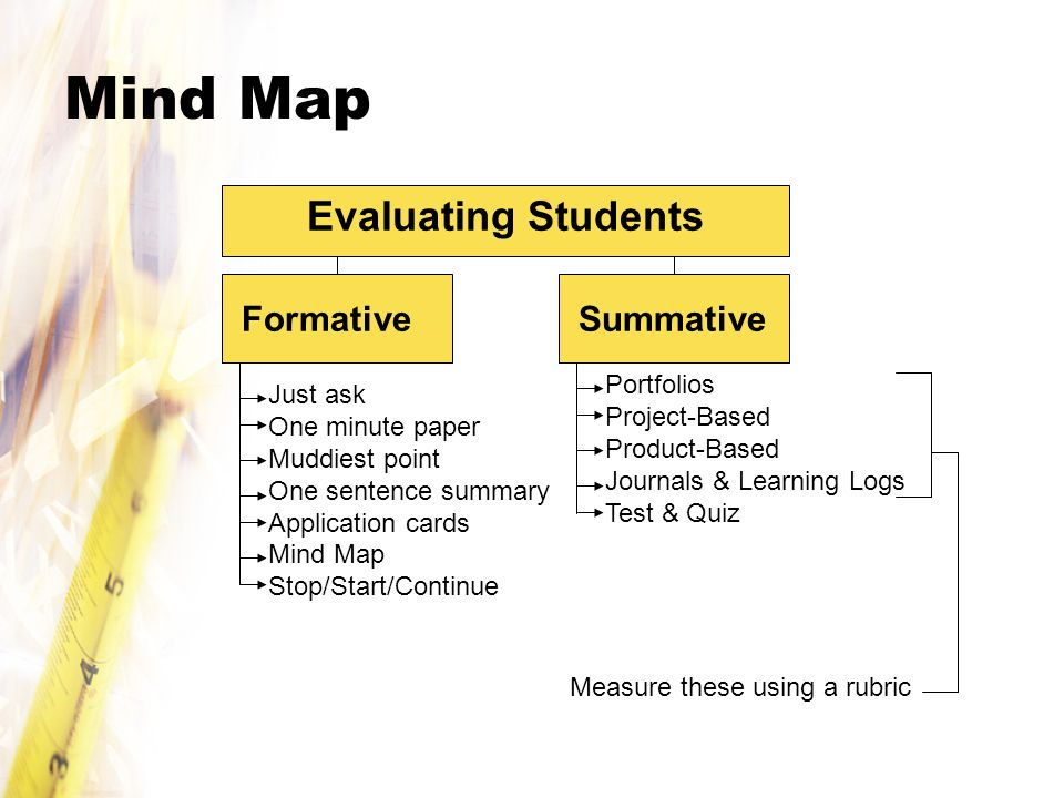 Mind Map Evaluating Students FormativeSummative Just ask One minute paper Muddiest point One sentence summary Application cards Mind Map Stop/Start/Continue Portfolios Project-Based Product-Based Journals & Learning Logs Test & Quiz Measure these using a rubric