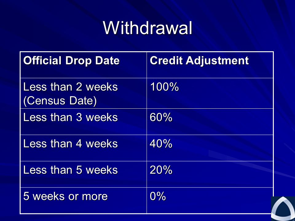 Withdrawal Official Drop Date Credit Adjustment Less than 2 weeks (Census Date) 100% Less than 3 weeks 60% Less than 4 weeks 40% Less than 5 weeks 20% 5 weeks or more 0%